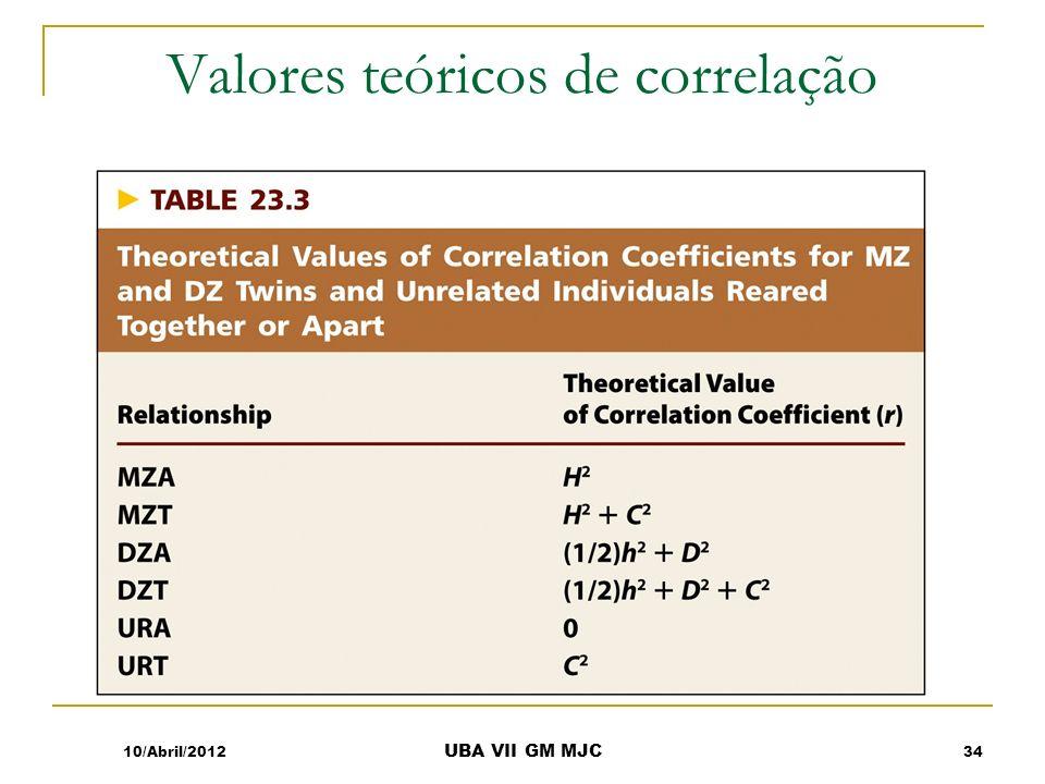 Valores teóricos de correlação 10/Abril/2012 UBA VII GM MJC 34