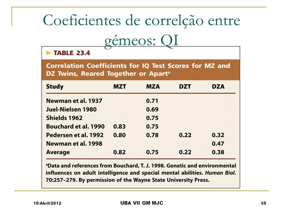 Coeficientes de correlção entre gémeos: QI 10/Abril/2012 UBA VII GM MJC 35
