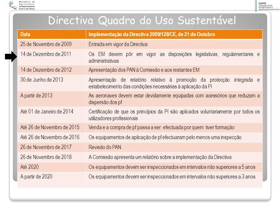 DataImplementação da Directiva 2009/128/CE, de 21 de Outubro 25 de Novembro de 2009Entrada em vigor da Directiva 14 de Dezembro de 2011Os EM devem pôr