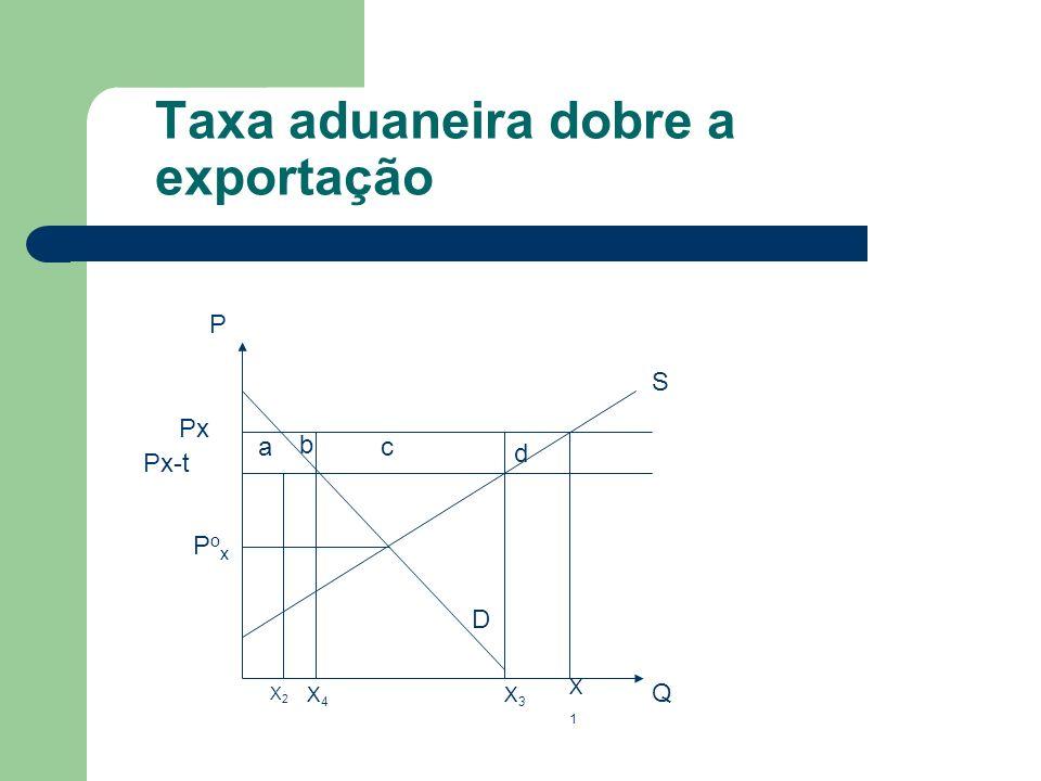 Taxa aduaneira dobre a exportação Px Px-t PoxPox P Q a b c d X1X1 X2X2 X3X3 X4X4 S D