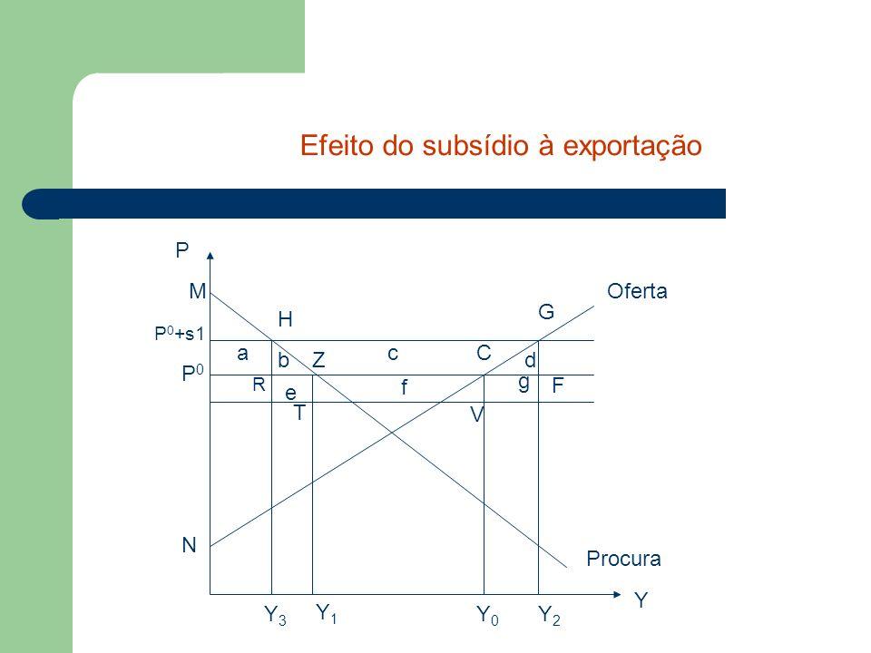 Y0Y0 Oferta Procura Y P P0P0 P 0 +s1 Y1Y1 M Z N C G H R F T V Y2Y2 Y3Y3 bd ac Efeito do subsídio à exportação e f g