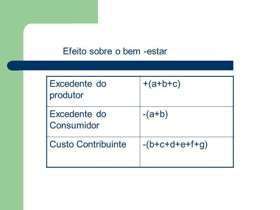 Excedente do produtor +(a+b+c) Excedente do Consumidor -(a+b) Custo Contribuinte-(b+c+d+e+f+g) Efeito sobre o bem -estar