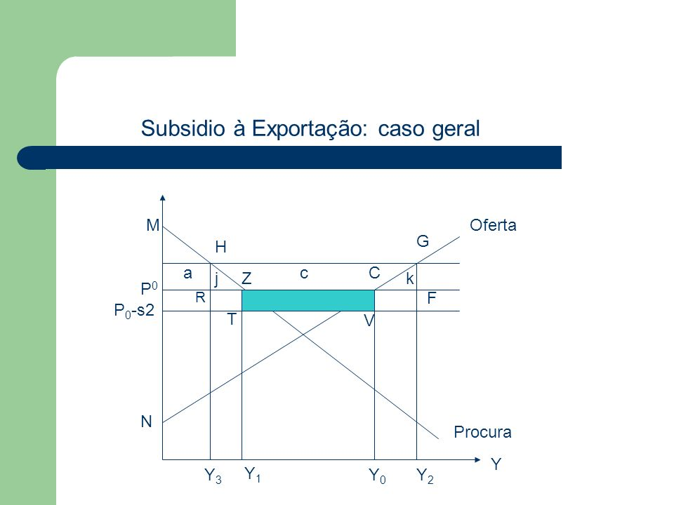 Y0Y0 Oferta Procura Y P0P0 Y1Y1 M Z N C G H R F T V Y2Y2 Y3Y3 jk ac P 0 -s2 Subsidio à Exportação: caso geral