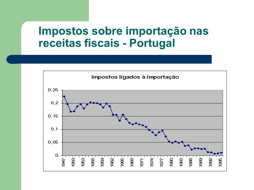Impostos sobre importação nas receitas fiscais - Portugal
