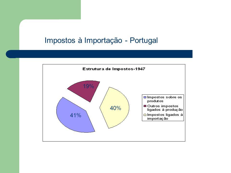 Impostos à Importação - Portugal 40% 41% 19%