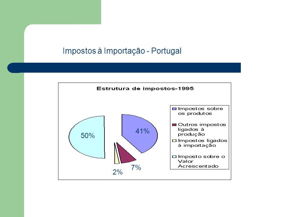 Impostos à Importação - Portugal 41% 50% 2% 7%