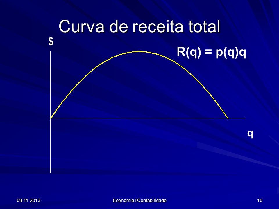08-11-2013 Economia I Contabilidade 10 q $ R(q) = p(q)q Curva de receita total