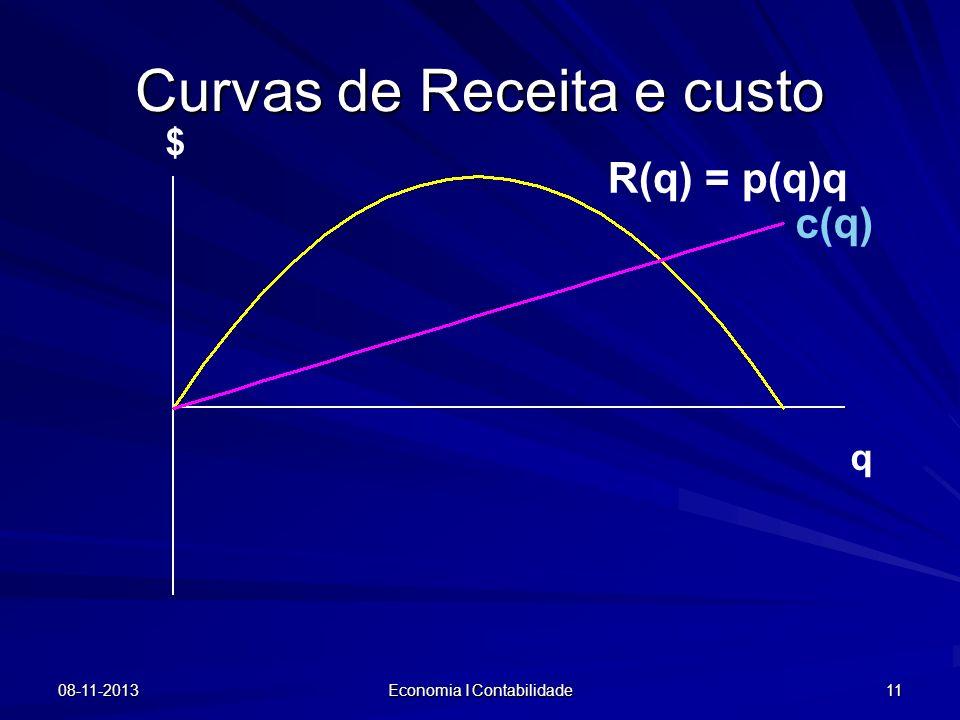 08-11-2013 Economia I Contabilidade 11 $ R(q) = p(q)q c(q) Curvas de Receita e custo q