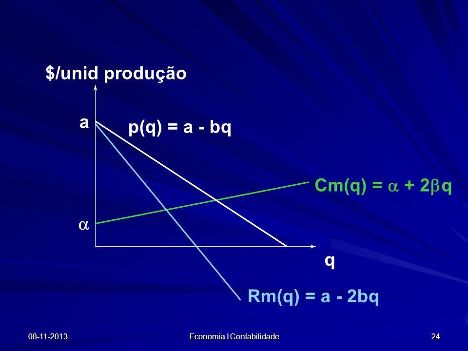 08-11-2013 Economia I Contabilidade 24 $/unid produção q Cm(q) = + 2 q p(q) = a - bq Rm(q) = a - 2bq a