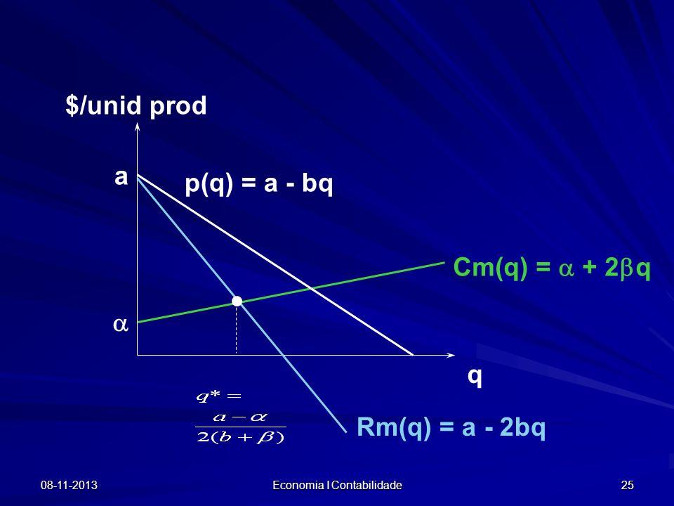 08-11-2013 Economia I Contabilidade 25 $/unid prod q Cm(q) = + 2 q p(q) = a - bq Rm(q) = a - 2bq a