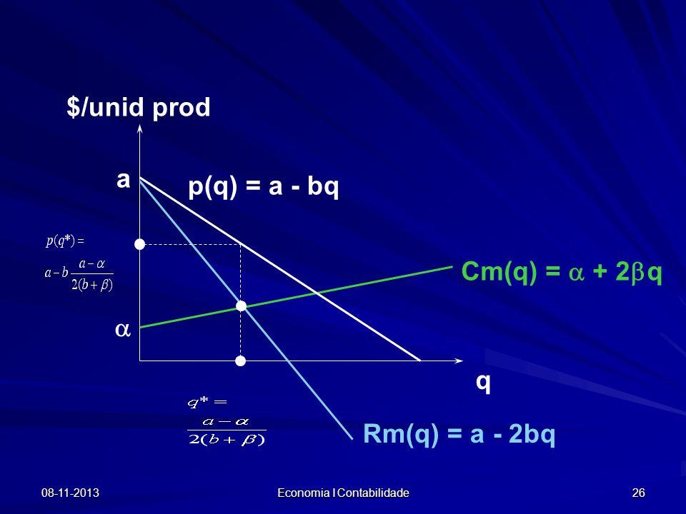 08-11-2013 Economia I Contabilidade 26 $/unid prod q Cm(q) = + 2 q p(q) = a - bq Rm(q) = a - 2bq a