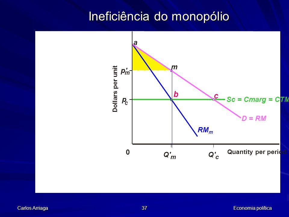 Carlos Arriaga 37 Economia política Ineficiência do monopólio p' m p 0 Q' m Quantity per period c Sc = Cmarg = CTM D = RM RM m m b a c Q' c Dollars pe