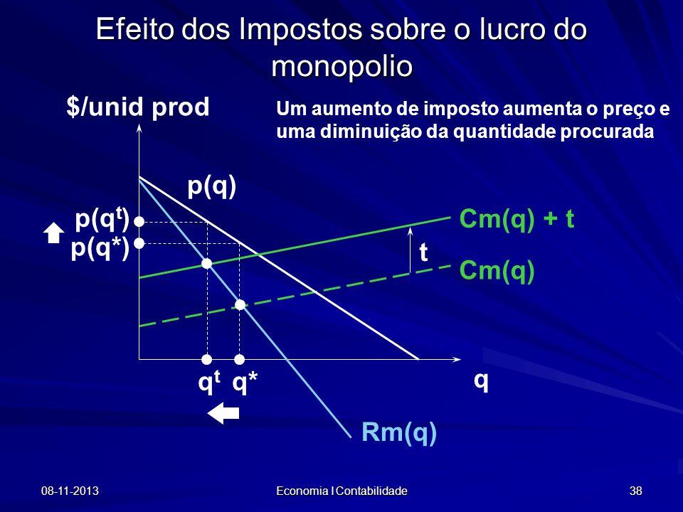 08-11-2013 Economia I Contabilidade 38 Efeito dos Impostos sobre o lucro do monopolio $/unid prod q Cm(q) p(q) Rm(q) Cm(q) + t t q* p(q*) qtqt p(q t )
