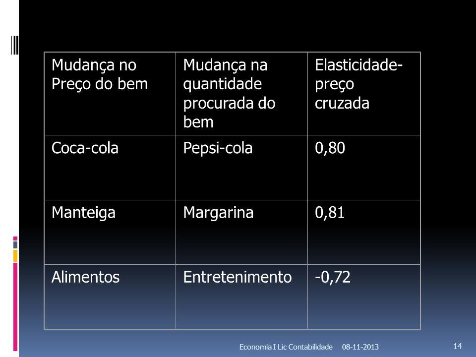 08-11-2013Economia I Lic Contabilidade 14 Mudança no Preço do bem Mudança na quantidade procurada do bem Elasticidade- preço cruzada Coca-colaPepsi-co