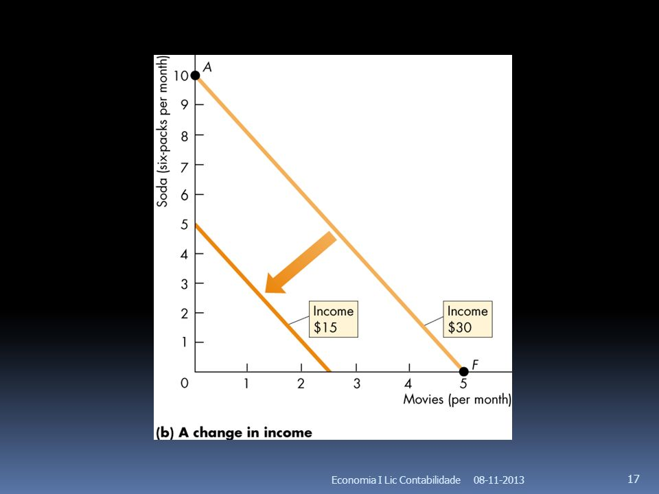 08-11-2013Economia I Lic Contabilidade 17