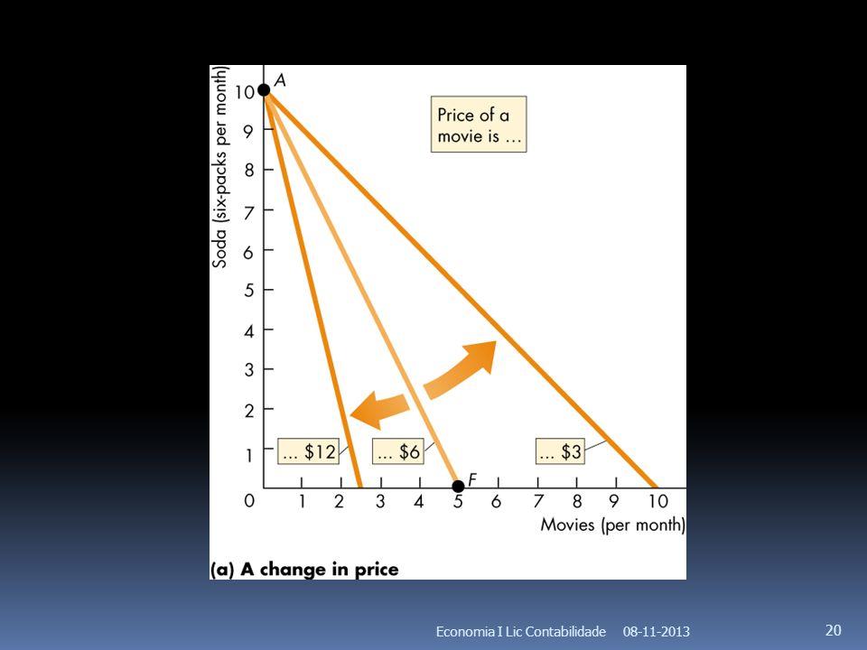 08-11-2013Economia I Lic Contabilidade 20