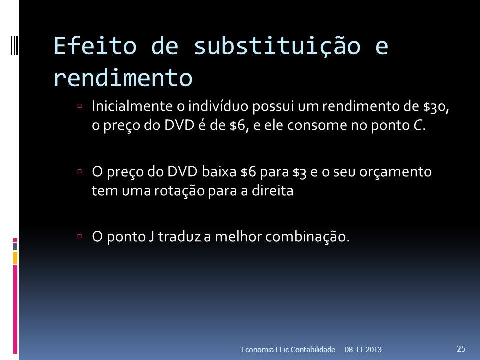 Efeito de substituição e rendimento Inicialmente o indivíduo possui um rendimento de $30, o preço do DVD é de $6, e ele consome no ponto C. O preço do