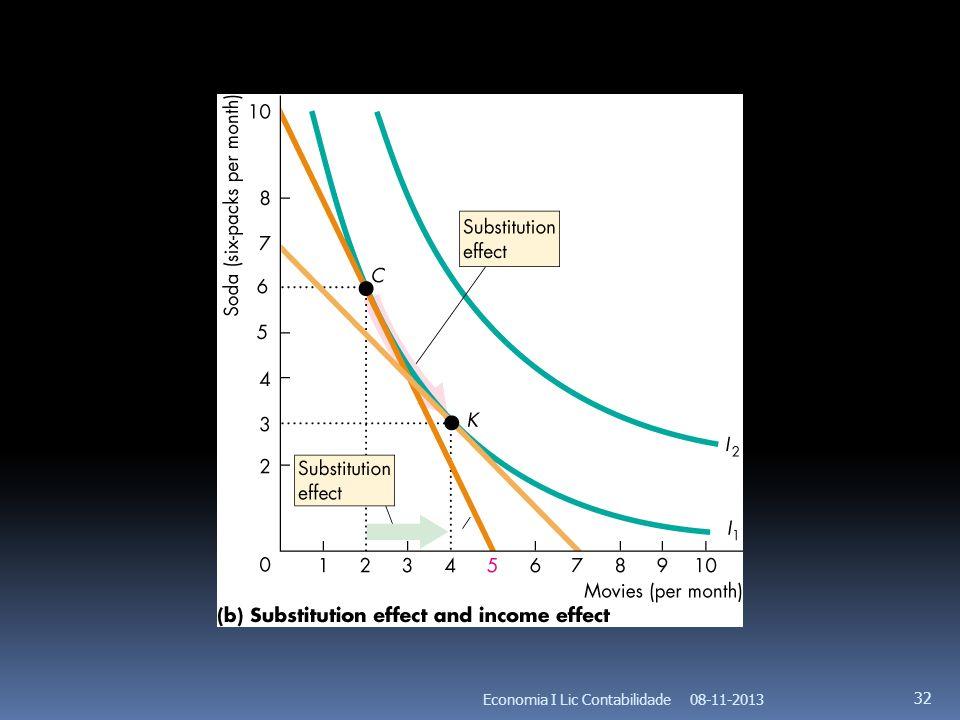 08-11-2013Economia I Lic Contabilidade 32