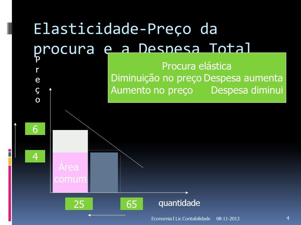 Elasticidade-Preço da procura e a Despesa Total 08-11-2013Economia I Lic Contabilidade 4 6 4 2565 Área comum Procura elástica Diminuição no preçoDespe