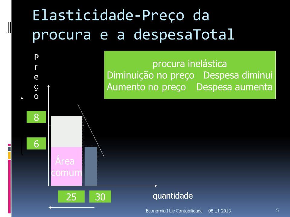 Elasticidade-Preço da procura e a despesaTotal 08-11-2013Economia I Lic Contabilidade 5 procura inelástica Diminuição no preçoDespesa diminui Aumento