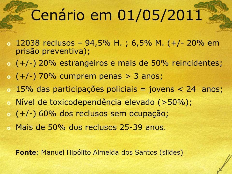 12038 reclusos – 94,5% H. ; 6,5% M. (+/- 20% em prisão preventiva); (+/-) 20% estrangeiros e mais de 50% reincidentes; (+/-) 70% cumprem penas > 3 ano