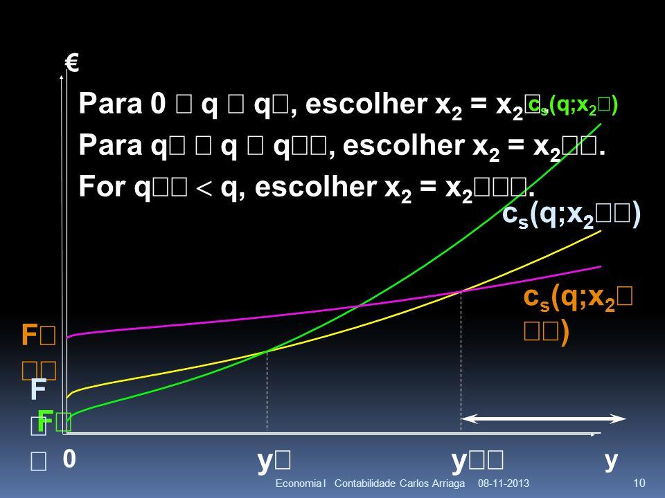 08-11-2013Economia I Contabilidade Carlos Arriaga 10 y F 0 F c s (q;x 2 ) y y Para 0 q q, escolher x 2 = x 2. Para q q q, escolher x 2 = x 2. For q q,