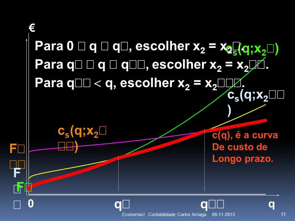 08-11-2013Economia I Contabilidade Carlos Arriaga 11 q F 0 c s (q;x 2 ) F q q Para 0 q q, escolher x 2 = x 2. Para q q q, escolher x 2 = x 2. Para q q