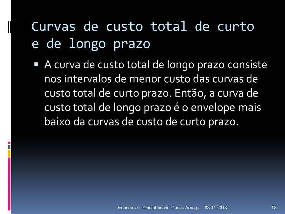 Curvas de custo total de curto e de longo prazo A curva de custo total de longo prazo consiste nos intervalos de menor custo das curvas de custo total