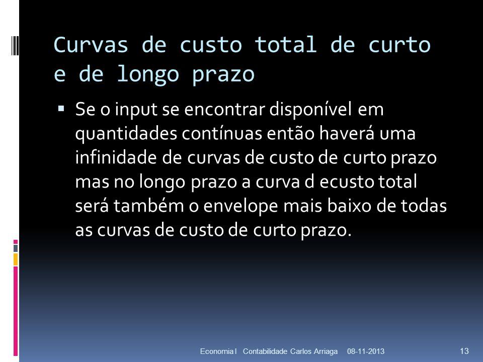 Curvas de custo total de curto e de longo prazo Se o input se encontrar disponível em quantidades contínuas então haverá uma infinidade de curvas de c