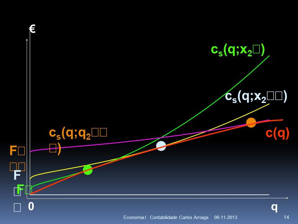 08-11-2013Economia I Contabilidade Carlos Arriaga 14 q F 0 F c s (q;x 2 ) c s (q;q 2 ) c(q) F