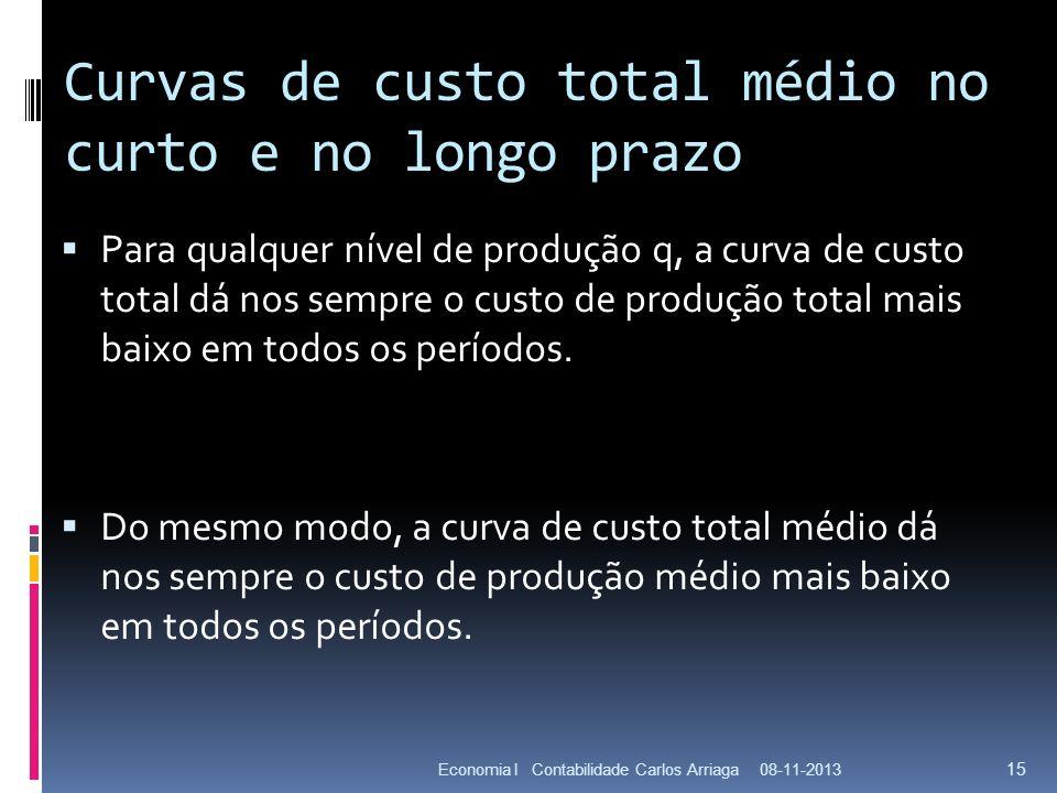 Curvas de custo total médio no curto e no longo prazo Para qualquer nível de produção q, a curva de custo total dá nos sempre o custo de produção tota