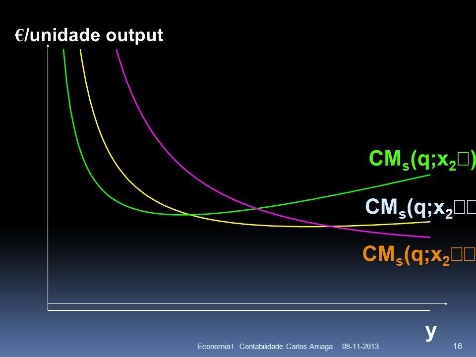 08-11-2013Economia I Contabilidade Carlos Arriaga 16 y CM s (q;x 2 ) /unidade output