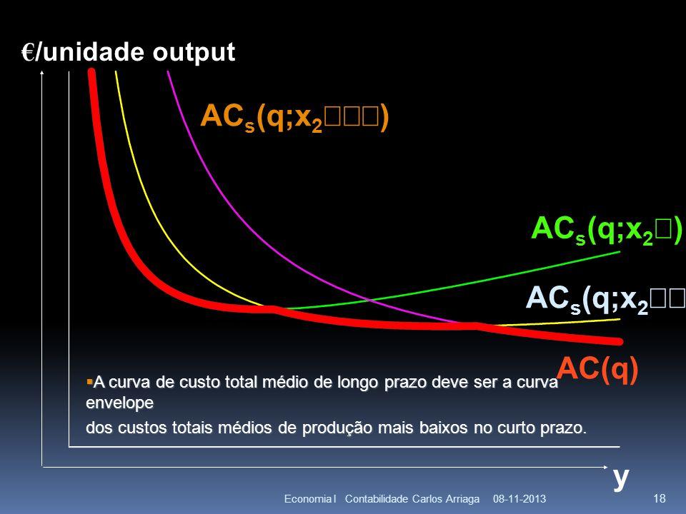 08-11-2013Economia I Contabilidade Carlos Arriaga 18 y AC s (q;x 2 ) AC(q) A curva de custo total médio de longo prazo deve ser a curva envelope A cur