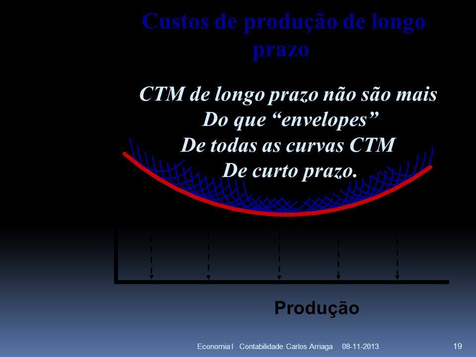 08-11-2013Economia I Contabilidade Carlos Arriaga 19 Custos de produção de longo prazo CTM de longo prazo não são mais Do que envelopes De todas as cu