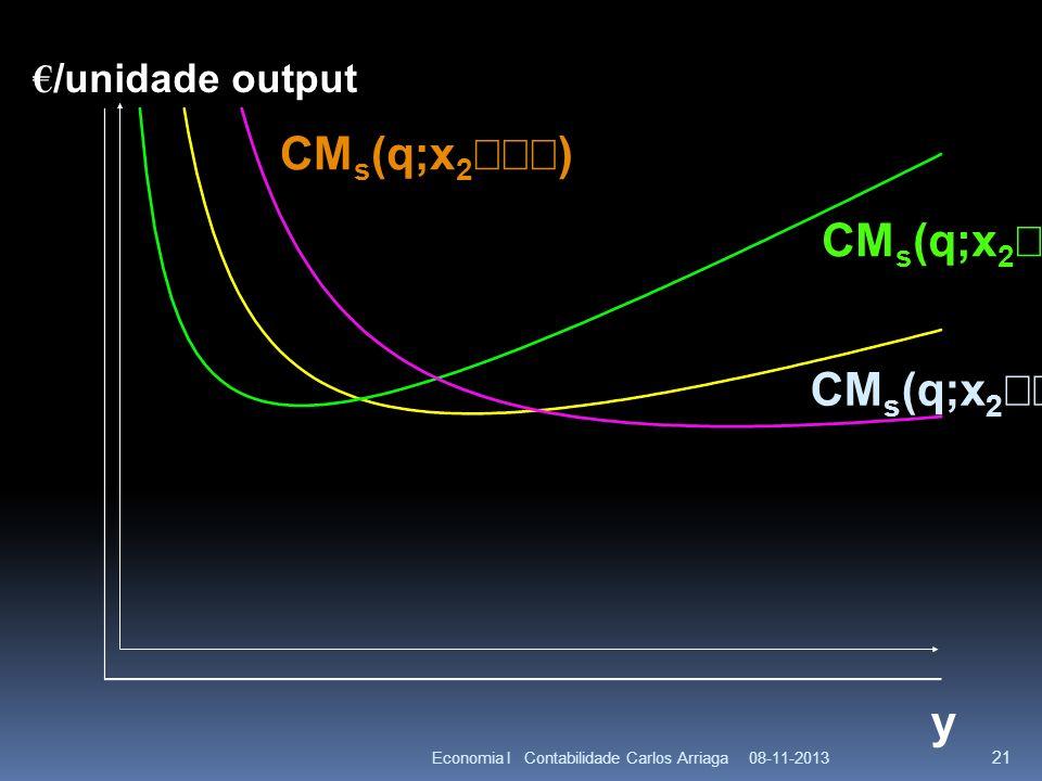 08-11-2013Economia I Contabilidade Carlos Arriaga 21 y CM s (q;x 2 ) /unidade output