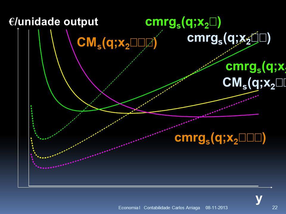 08-11-2013Economia I Contabilidade Carlos Arriaga 22 y CM s (q;x 2 ) cmrg s (q;x 2 ) /unidade output