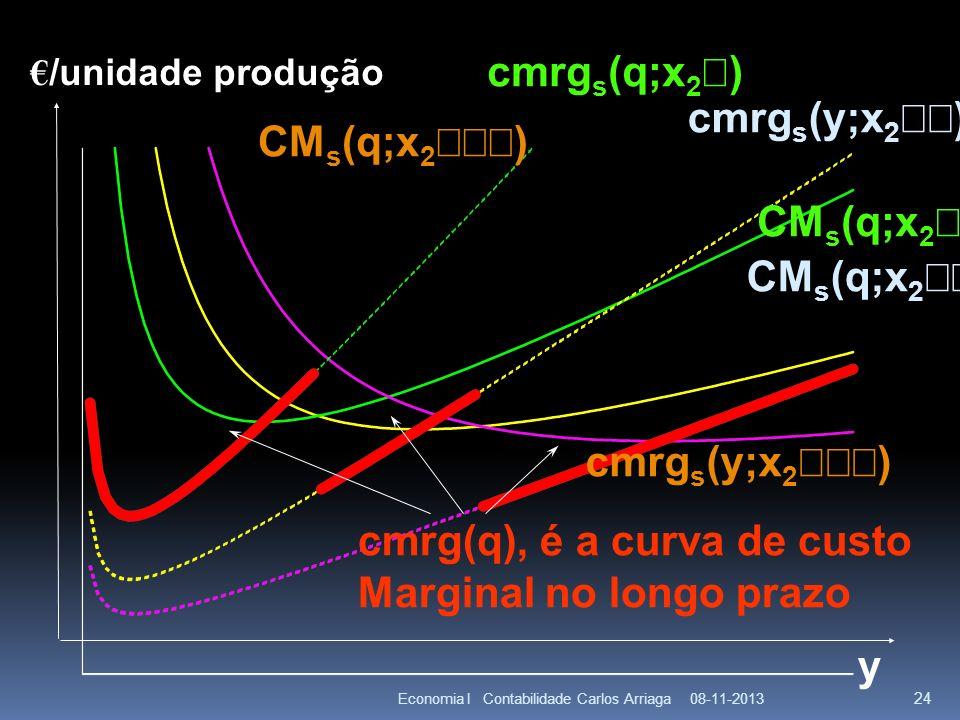 08-11-2013Economia I Contabilidade Carlos Arriaga 24 y CM s (q;x 2 ) cmrg s (q;x 2 ) cmrg s (y;x 2 ) cmrg(q), é a curva de custo Marginal no longo pra