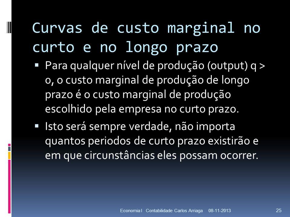 Curvas de custo marginal no curto e no longo prazo Para qualquer nível de produção (output) q > 0, o custo marginal de produção de longo prazo é o cus