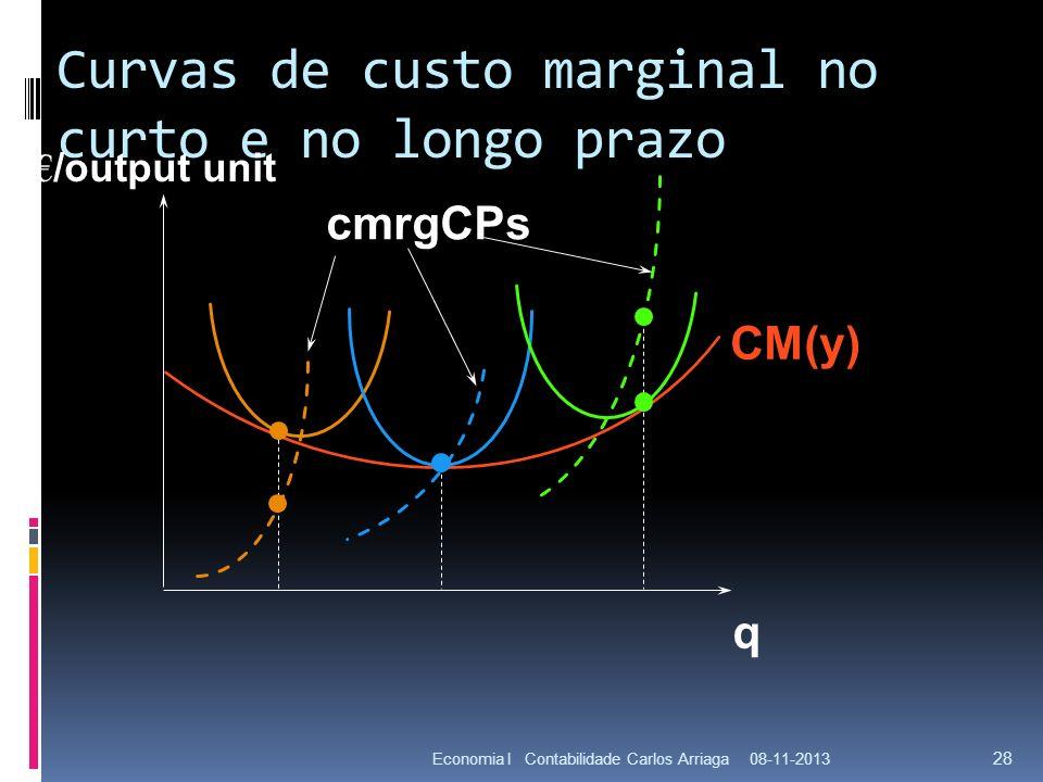 Curvas de custo marginal no curto e no longo prazo 08-11-2013Economia I Contabilidade Carlos Arriaga 28 CM(y) q cmrgCPs /output unit