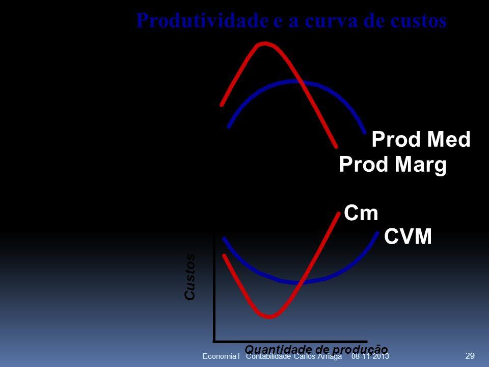 08-11-2013Economia I Contabilidade Carlos Arriaga 29 Produtividade e a curva de custos Custos Produção média E marginal Quantity of labor Quantidade d