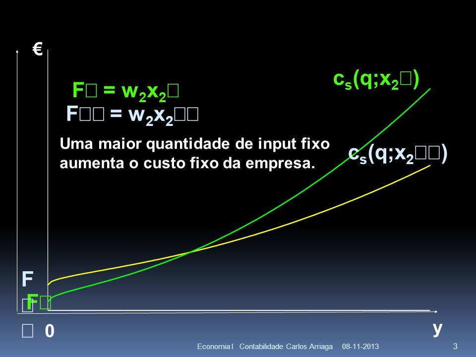 08-11-2013Economia I Contabilidade Carlos Arriaga 3 y F 0 F = w 2 x 2 Uma maior quantidade de input fixo aumenta o custo fixo da empresa. c s (q;x 2 )