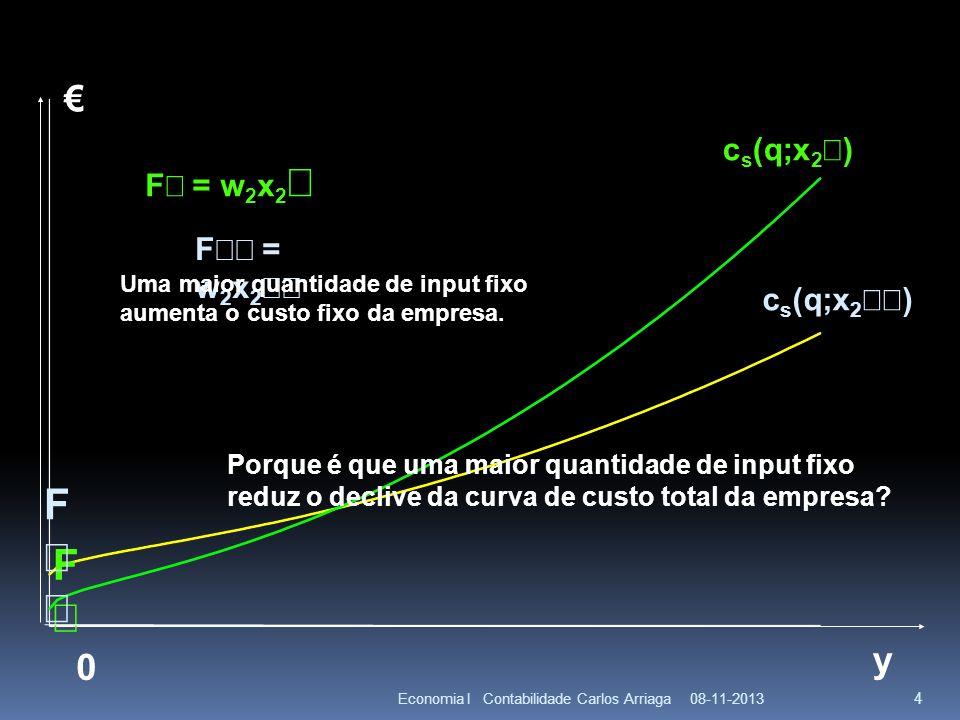 08-11-2013Economia I Contabilidade Carlos Arriaga 4 y F 0 F = w 2 x 2 Uma maior quantidade de input fixo aumenta o custo fixo da empresa. Porque é que