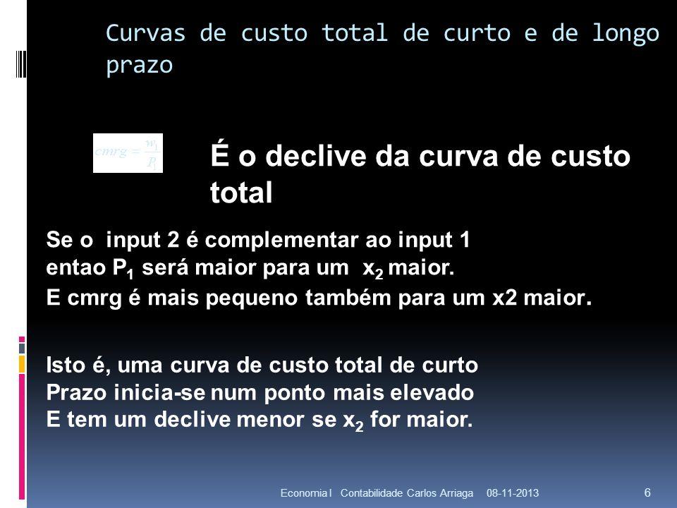 Curvas de custo total de curto e de longo prazo 08-11-2013Economia I Contabilidade Carlos Arriaga 6 É o declive da curva de custo total Se o input 2 é