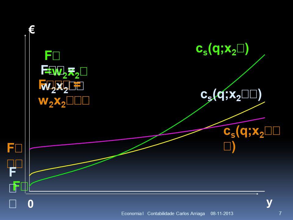 08-11-2013Economia I Contabilidade Carlos Arriaga 18 y AC s (q;x 2 ) AC(q) A curva de custo total médio de longo prazo deve ser a curva envelope A curva de custo total médio de longo prazo deve ser a curva envelope dos custos totais médios de produção mais baixos no curto prazo.