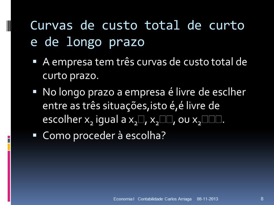 Curvas de custo total de curto e de longo prazo A empresa tem três curvas de custo total de curto prazo. No longo prazo a empresa é livre de esclher e