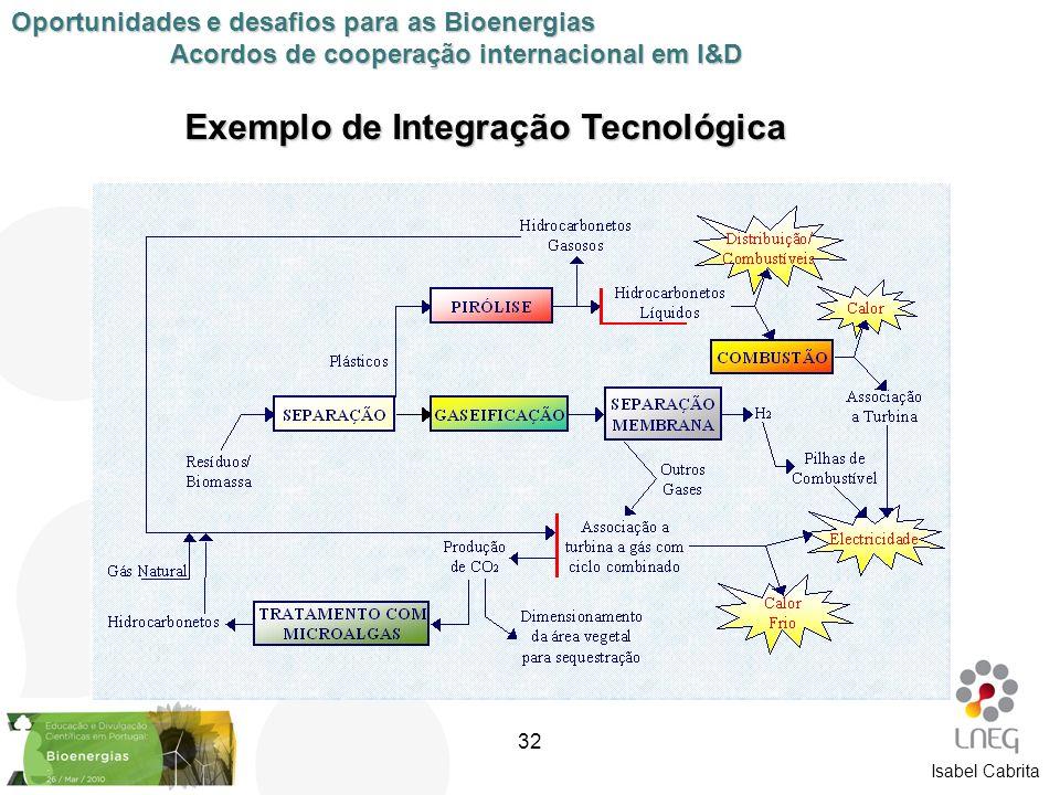 Isabel Cabrita Exemplo de Integração Tecnológica Oportunidades e desafios para as Bioenergias Acordos de cooperação internacional em I&D 32