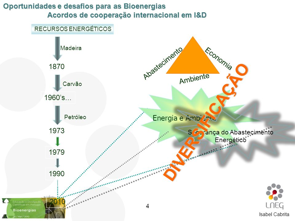 Isabel Cabrita RECURSOS ENERGÉTICOS Madeira Carvão Petróleo 1870 1960s... 1973 1979 1990 Energia e Ambiente Economia Ambiente Abastecimento 2010 Segur