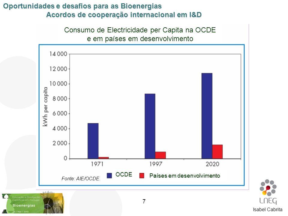 Isabel Cabrita [1] Consumo de Electricidade per Capita na OCDE e em países em desenvolvimento OCDE Países em desenvolvimento Fonte: AIE/OCDE. Oportuni