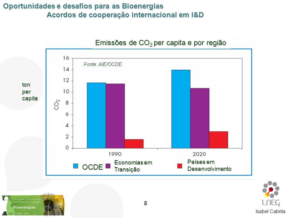 Isabel Cabrita [1] Emissões de CO 2 per capita e por região tonpercapita OCDE Economias em Transição Países em Desenvolvimento Fonte: AIE/OCDE. Oportu