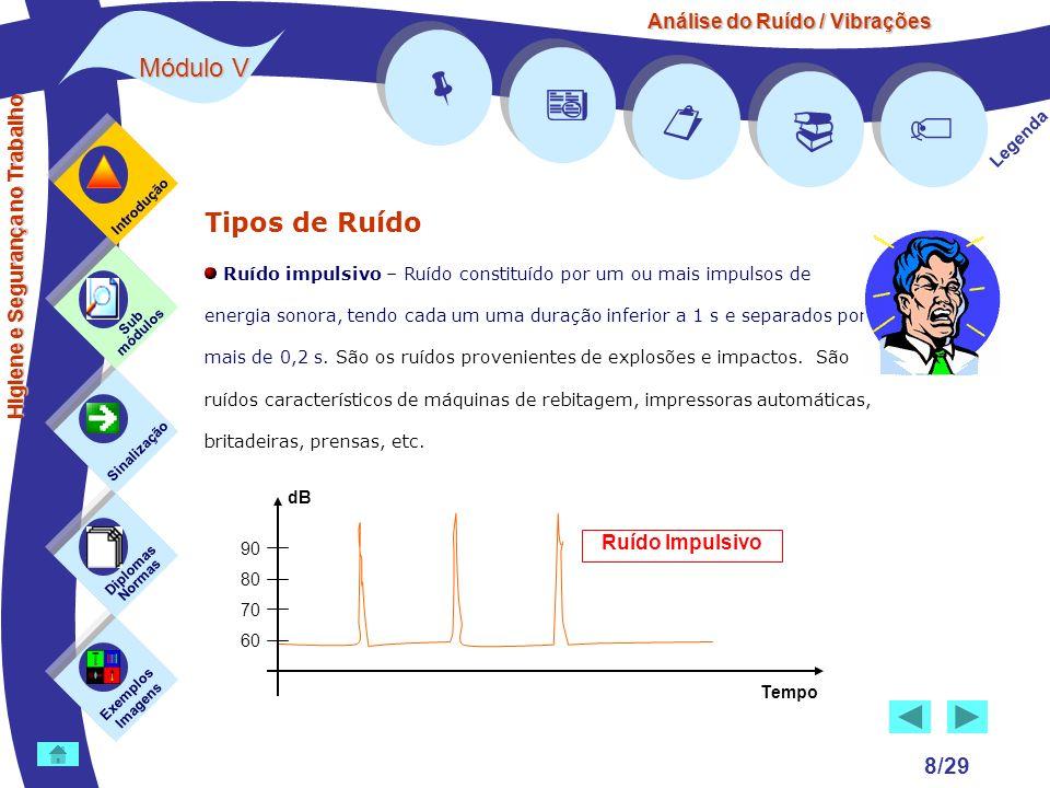 Análise do Ruído / Vibrações Módulo V 8/29 Tipos de Ruído Ruído impulsivo – Ruído constituído por um ou mais impulsos de energia sonora, tendo cada um